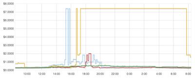 3_chart_yellow