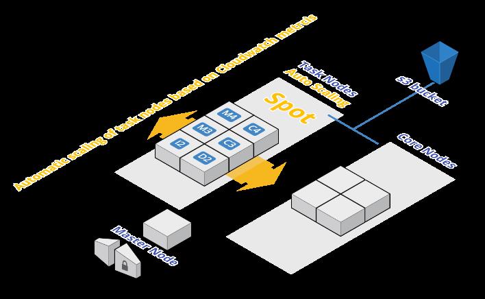 1_emr-task-scaler