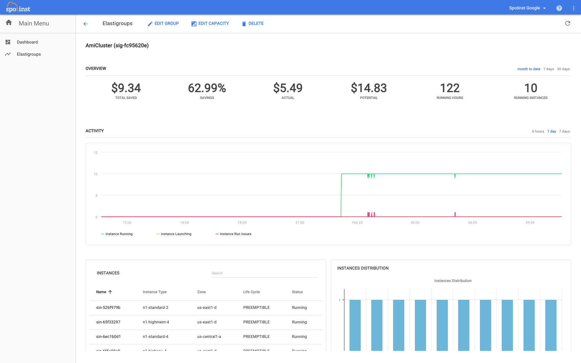 elastigroup-google-dashboard
