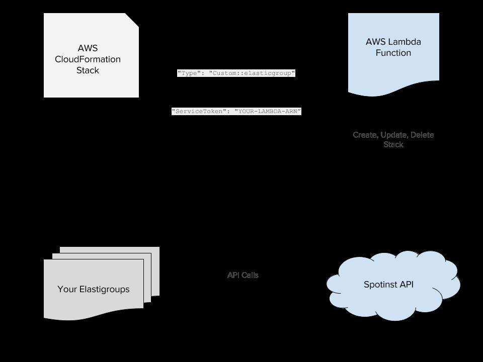 Spotinst_CloudFormation