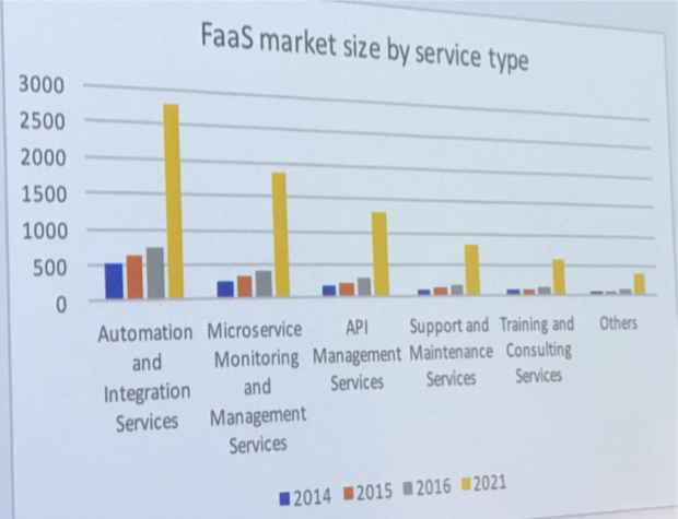 faas-adoption
