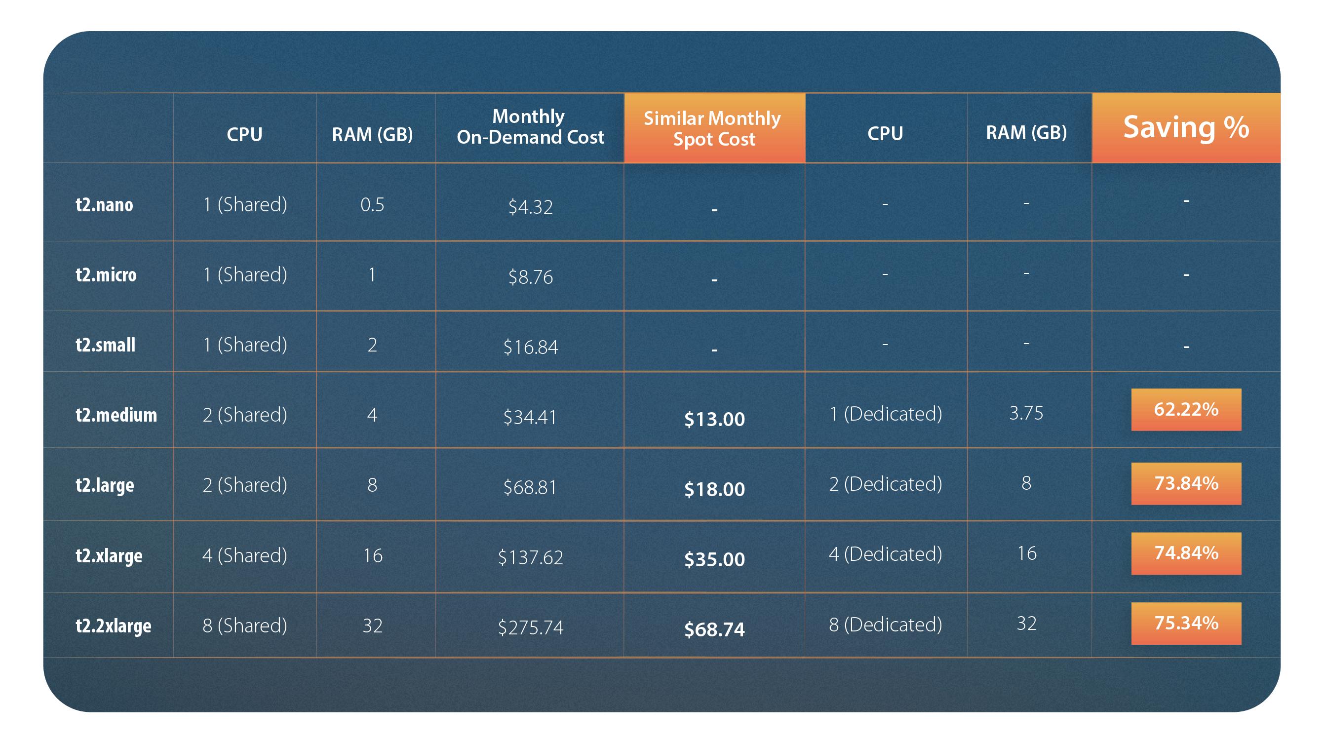 table-t2-vs-spot-1