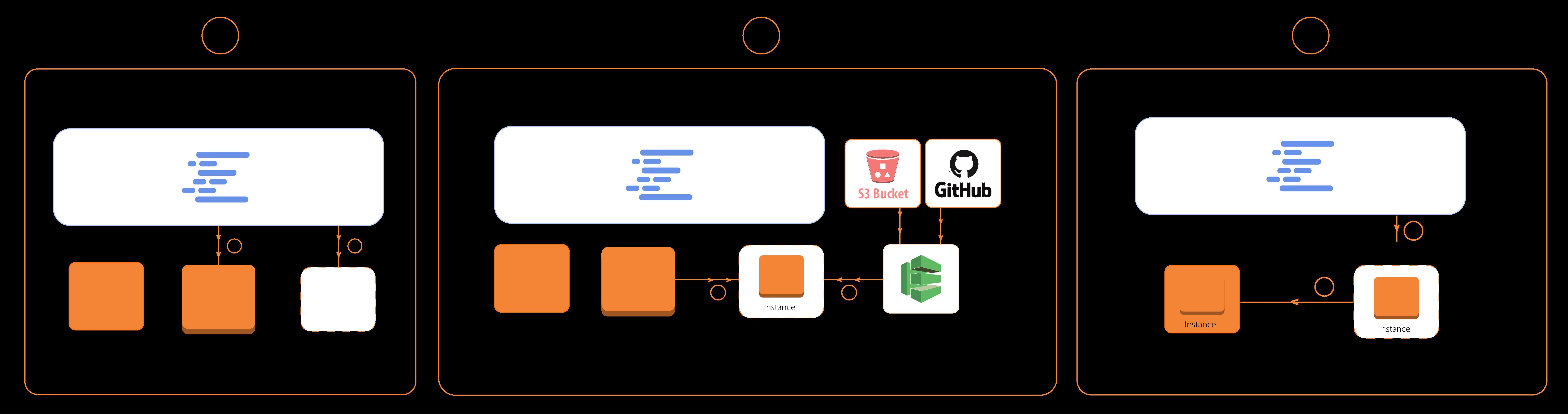 codedeploy-flow