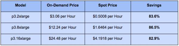 EC2 P3 Instances Pricing