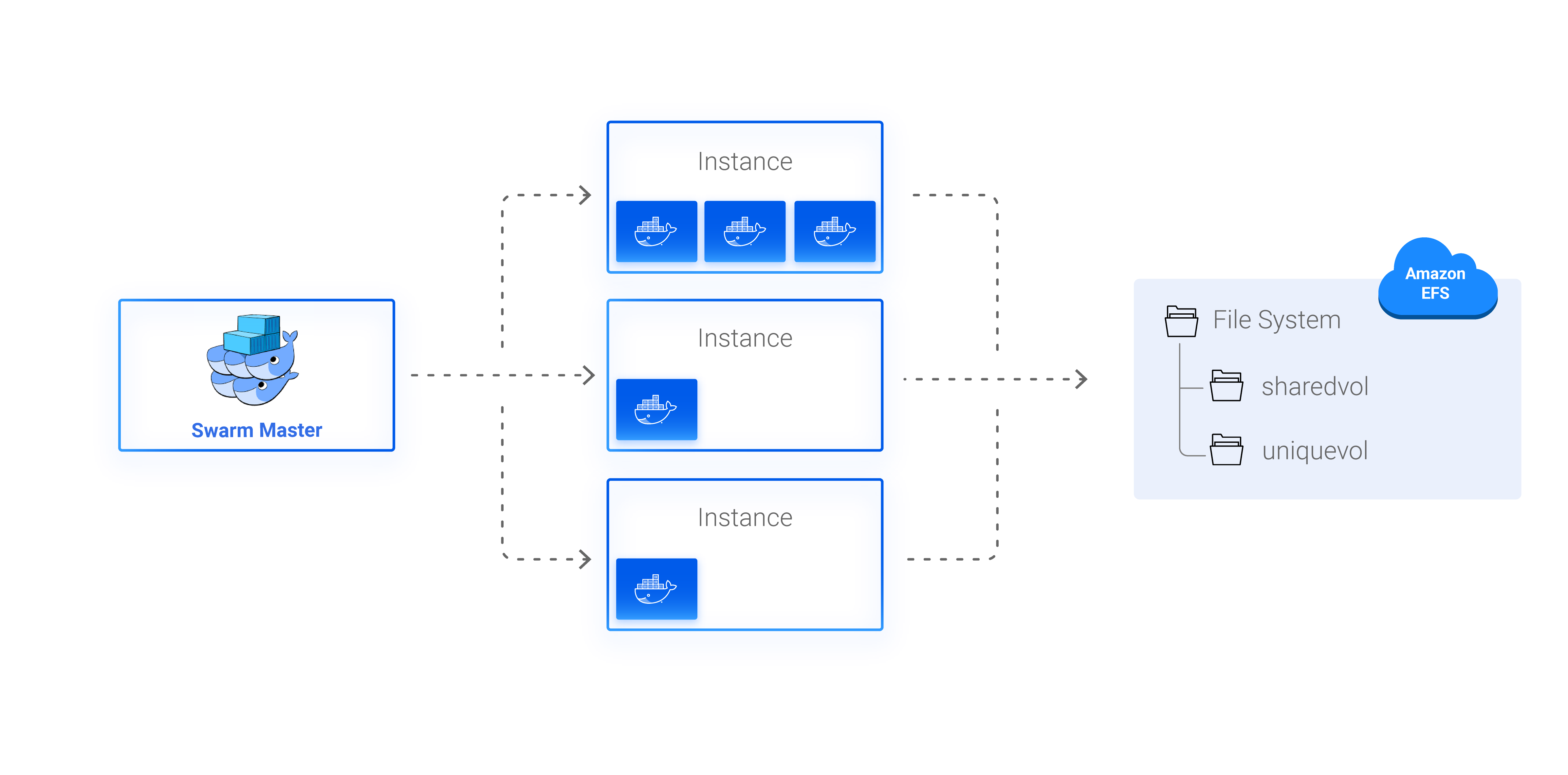 Using Spotinst Elastigroup to manage stateful containers with Docker