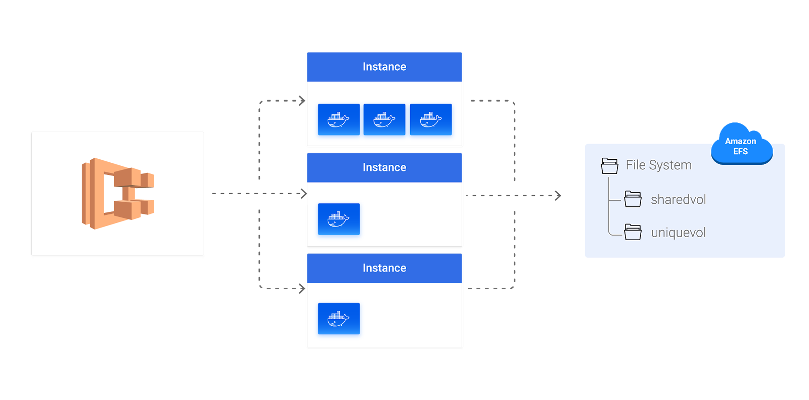 Running an AWS ECS Service with Persistent Storage Using Docker