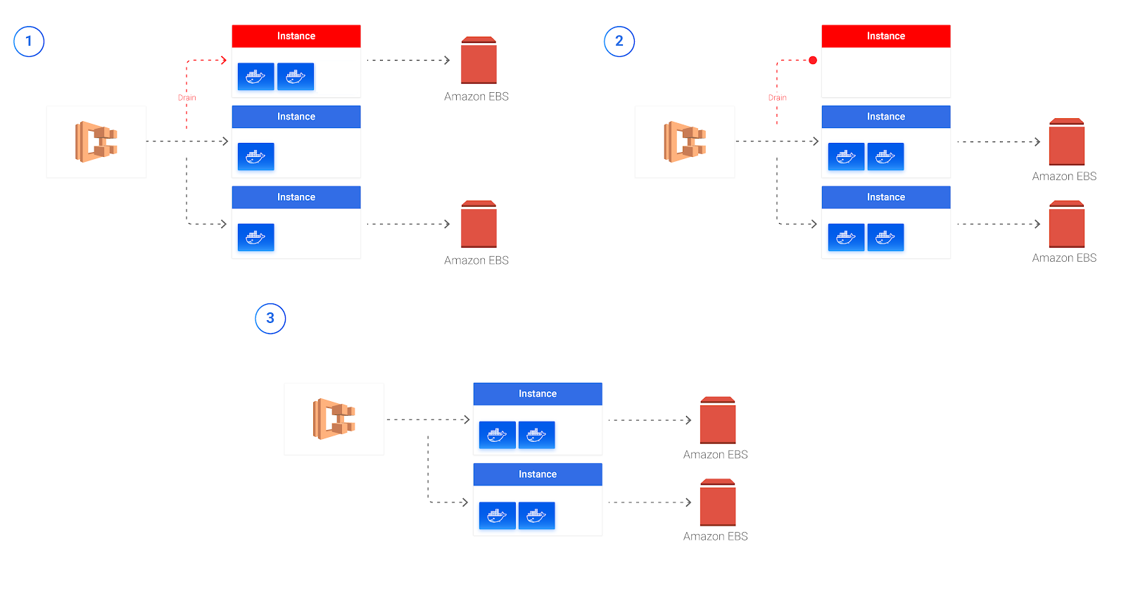 Running an AWS ECS Service with Persistent Storage Using