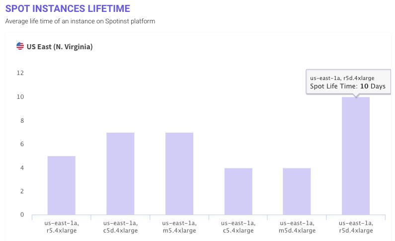 EC2 Spot Instance Average Lifetime Analysis