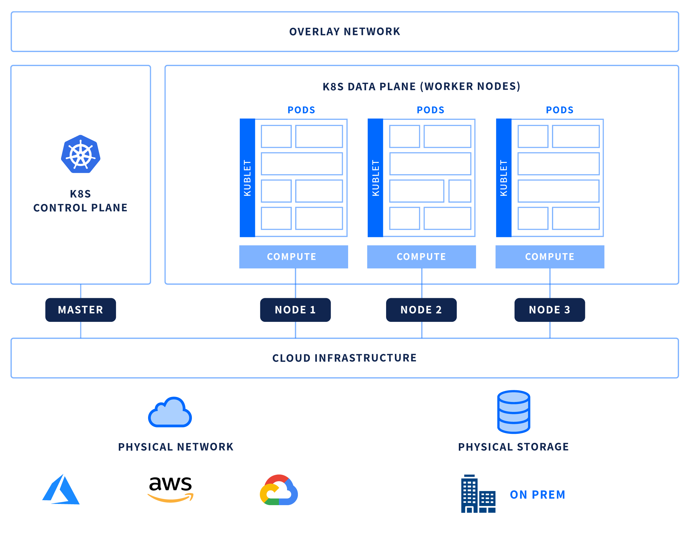 Kubernetes for the Hybrid Cloud