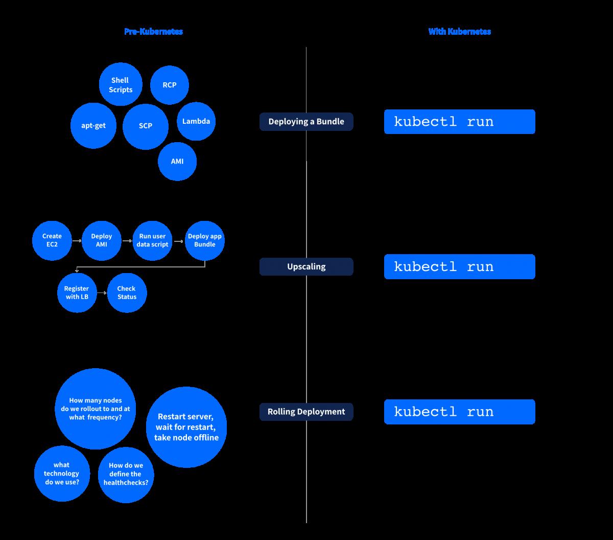 How Kubernetes simplified DevOps activities