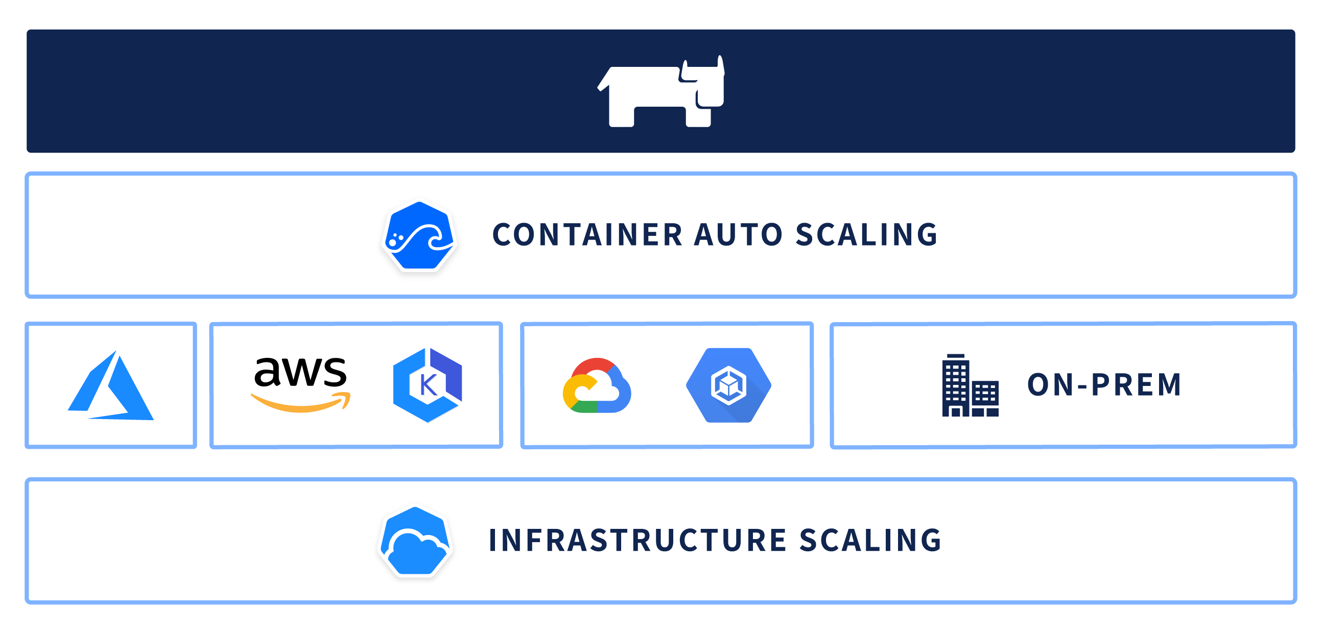 Ease Kubernetes deployments with Rancher & Spotinst Ocean