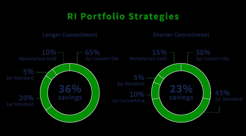 Amazon RI Portfolio Strategies