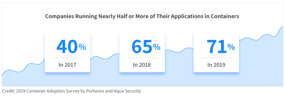 percentage of applications running in containers