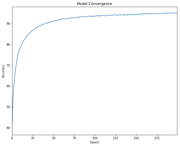 Machine Learning Model Convergence