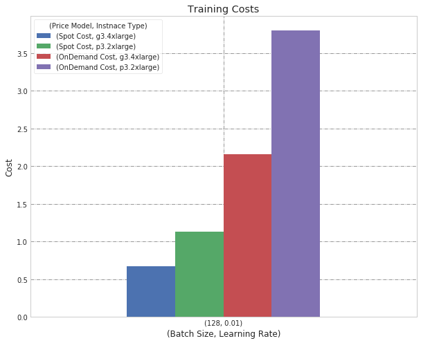 Machine Learning Training Costs