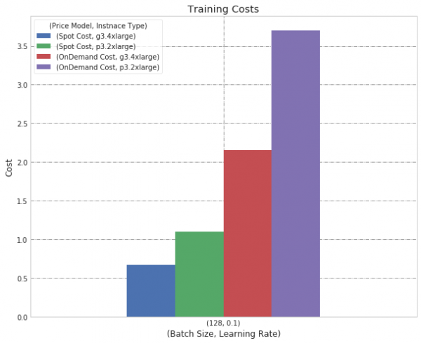 ml costs in cloud