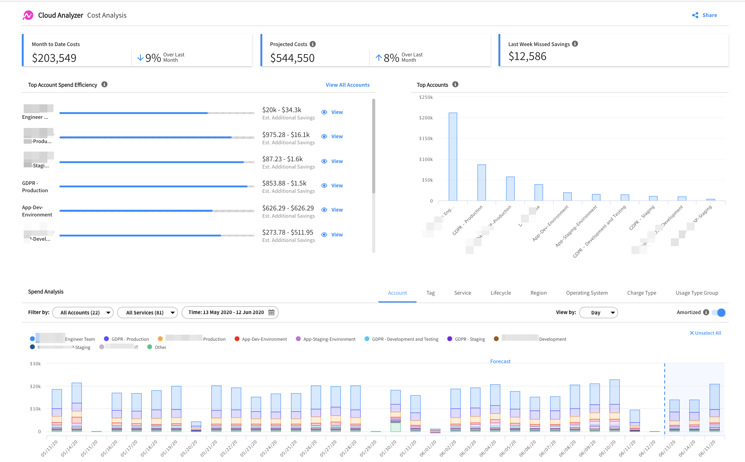 cloud cost analysis dashboard