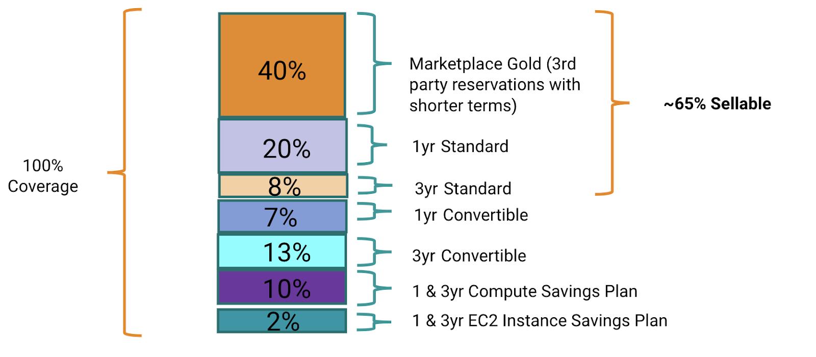 well balanced AWS Reserved Instances and Savings Plans portfolio