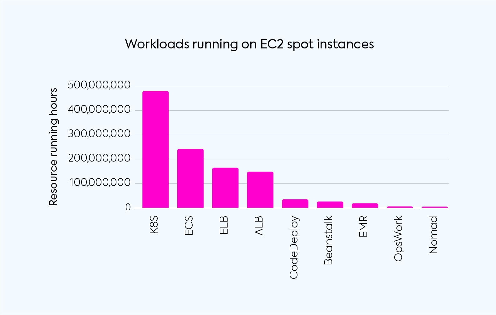 Graph of AWS EC2 Spot Instances Workloads