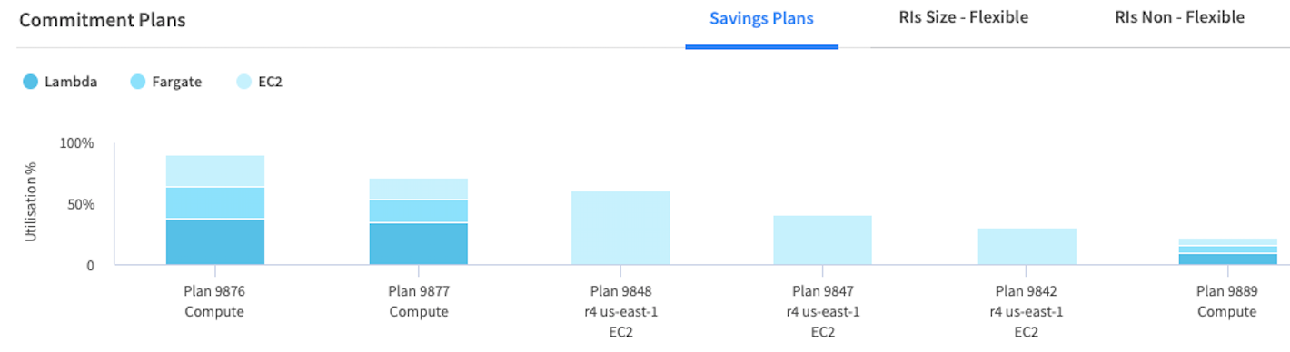 See breakdown of your AWS Savings Plans and Reserved Instances