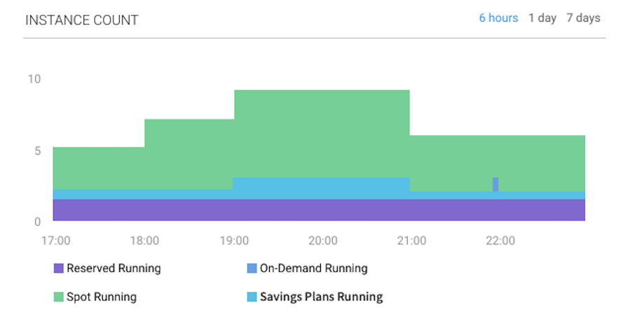 view running EC2 instances running as spot or reserved instances or AWS Savings Plans