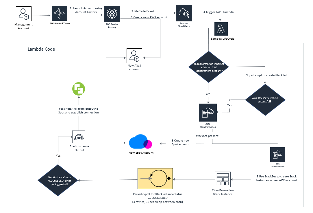 AWS Control Tower and Spot architecture