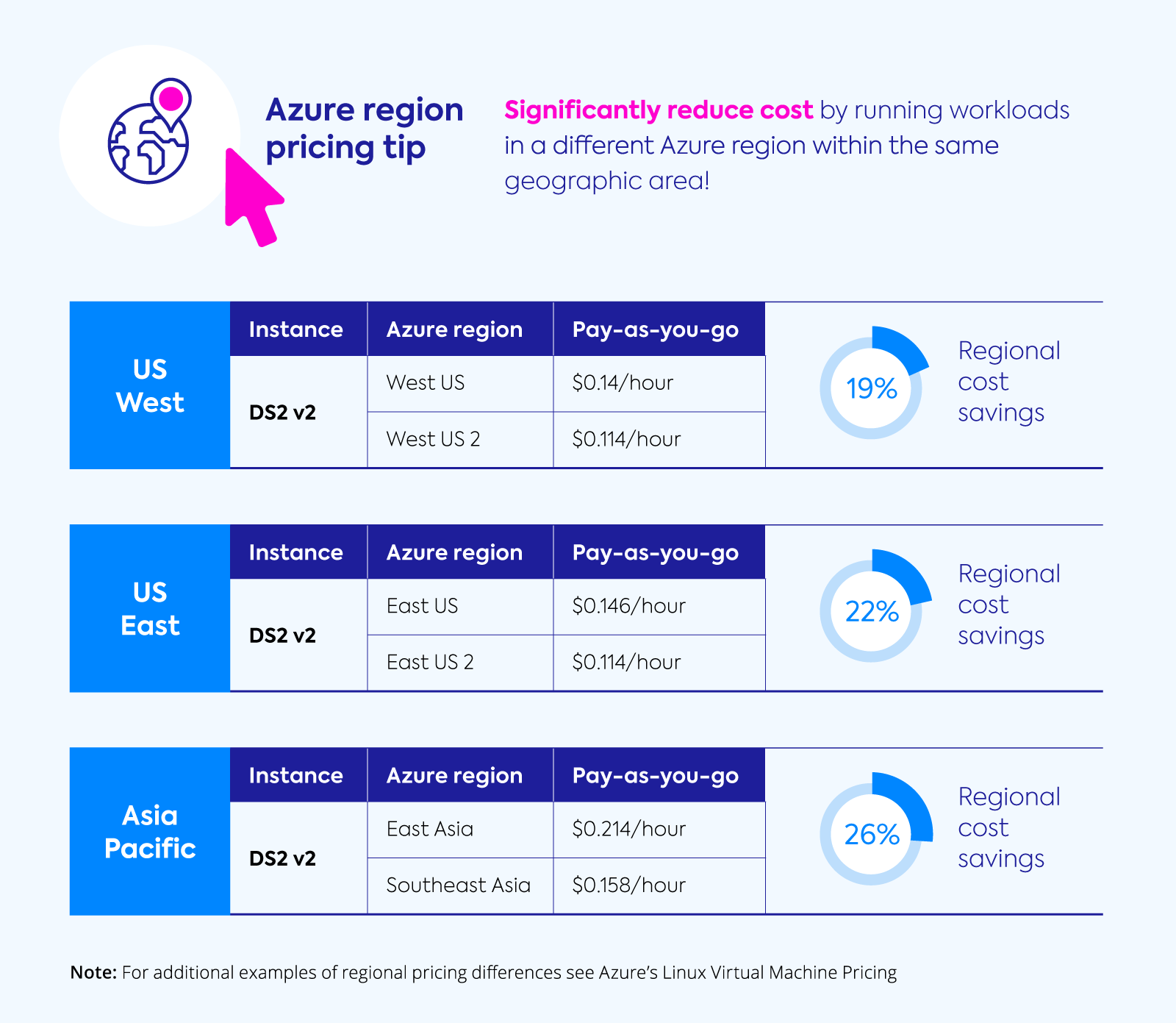 Azure VM pricing in different regions