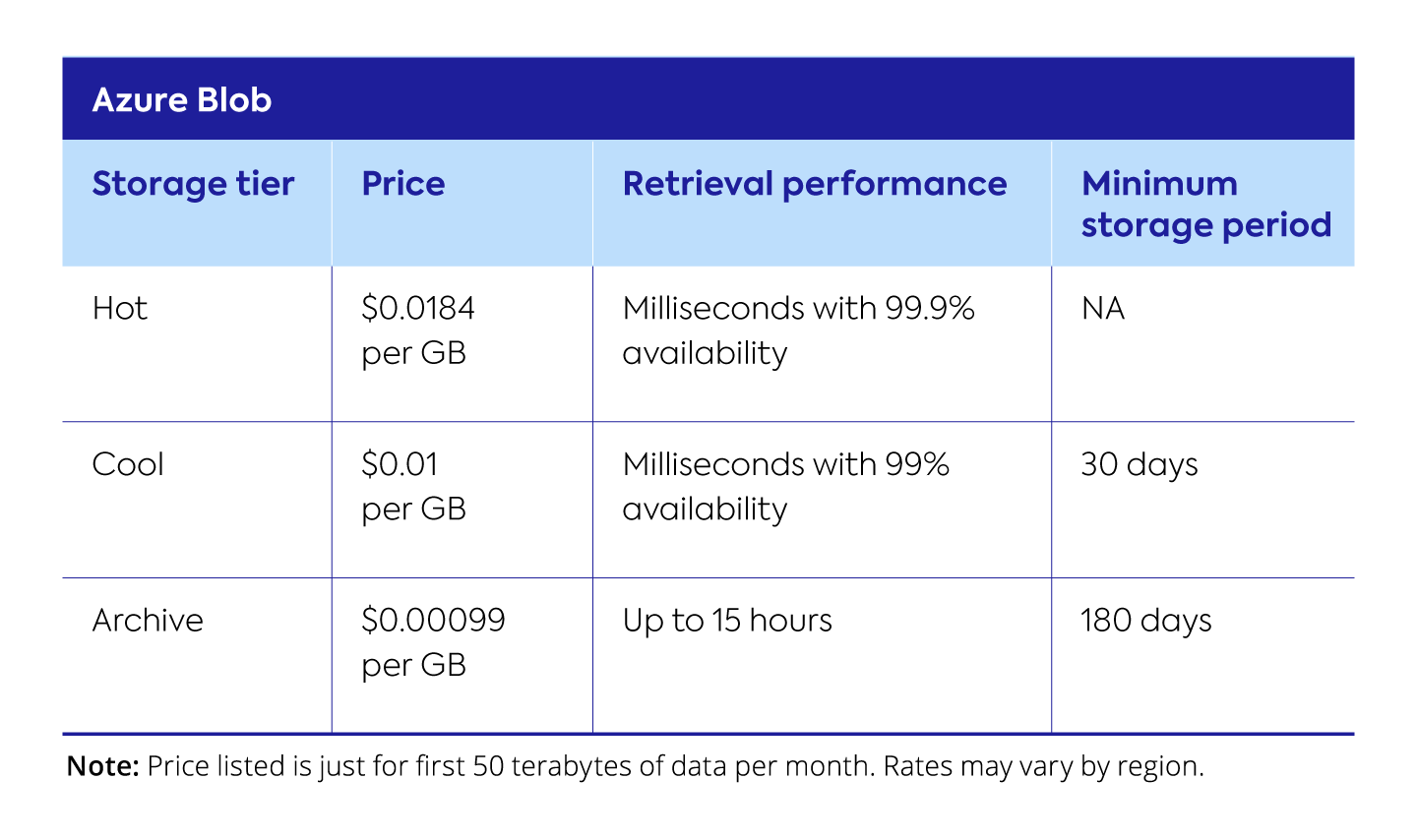 Cost savings for Azure Blob with tiered storage