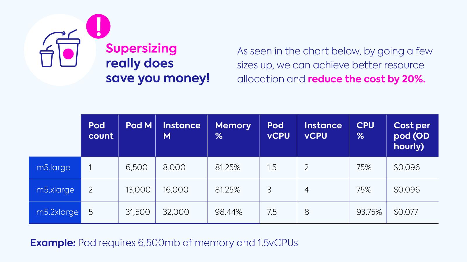 bigger node more cost-effective for kubernetes workload